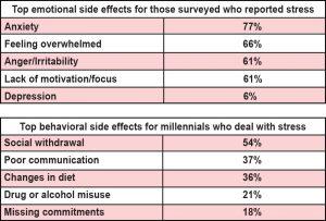 Side Effect Chart