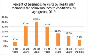 percent of telemedicine visits