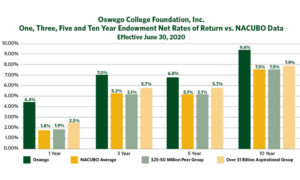 Read more about the article SUNY Oswego Endowment Outperforms National Average