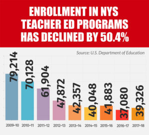 New York is facing declining enrollment in teacher education programs, increased retirements and shortages in difficult-to-staff subject areas and districts, both urban and rural, according to 'Take a Look at Teaching.'